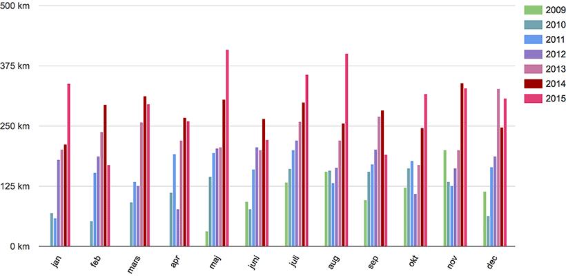 Löpning, 2009-2015