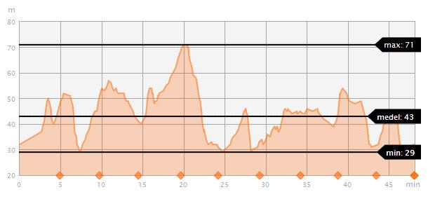 Höjdprofil Hellasloppet 2012