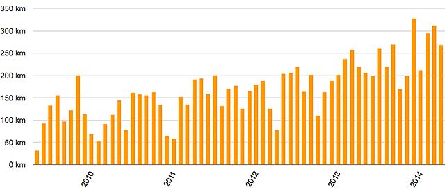 Löpning 2009-2014