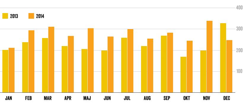 Träning per månad (2013 vs 2014)