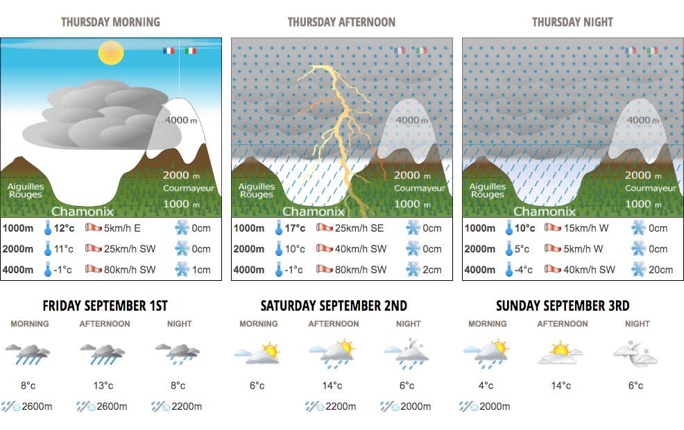 Vädret Chamonix
