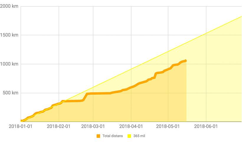 Stats: 1000 km 2018